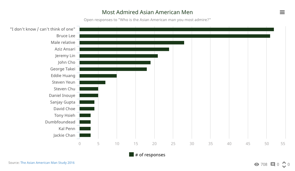 Image of survey results for Most Admired Asian American Men