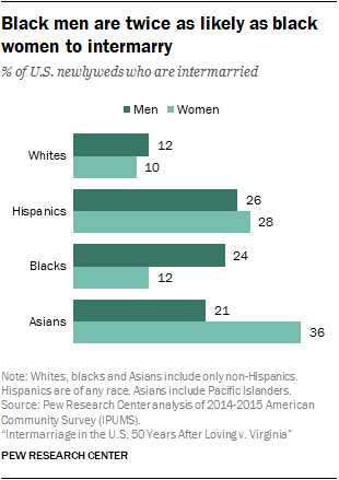 Image of Pew Research Center survey of interracial marriages